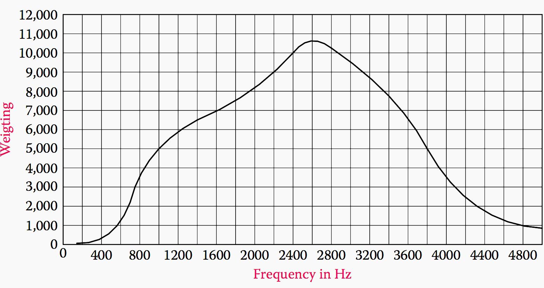 How Bad Harmonics Influence The Work Of Motors And
