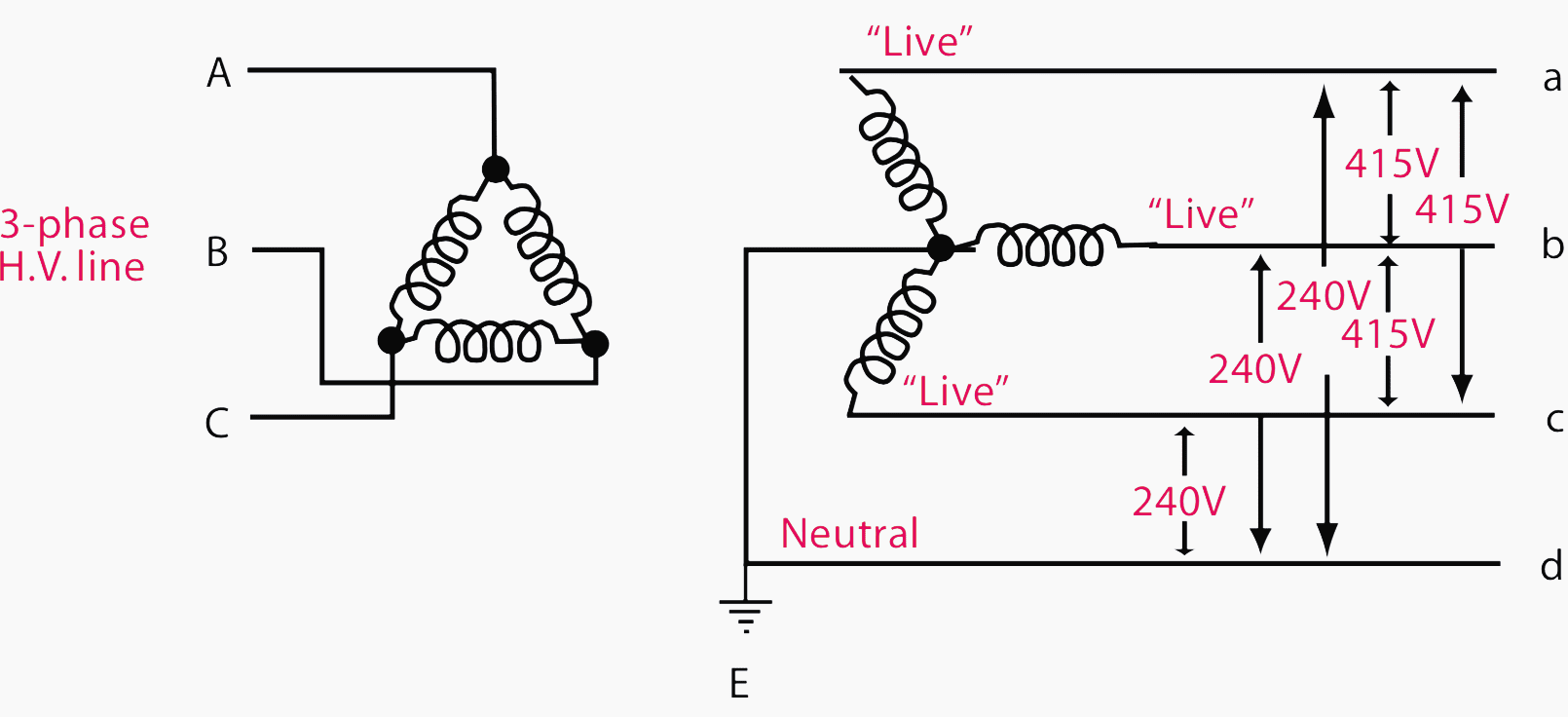 hight resolution of three phase system with earthed neutral