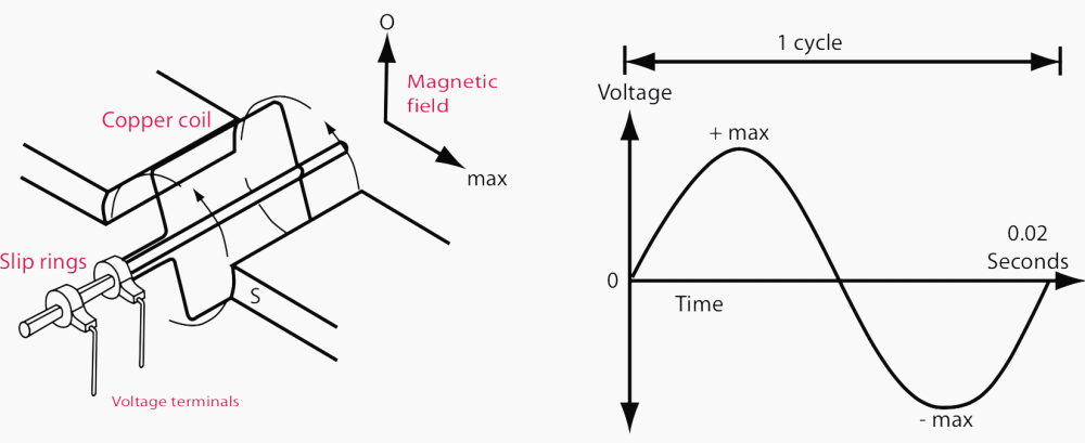 medium resolution of figure 2 left simple a c generator figure 3 right