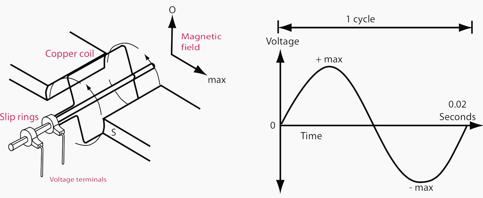 hight resolution of figure 2 left simple a c generator figure 3 right