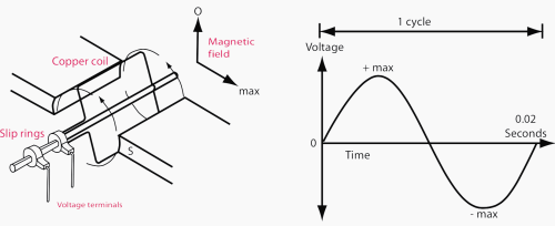 small resolution of figure 2 left simple a c generator figure 3 right