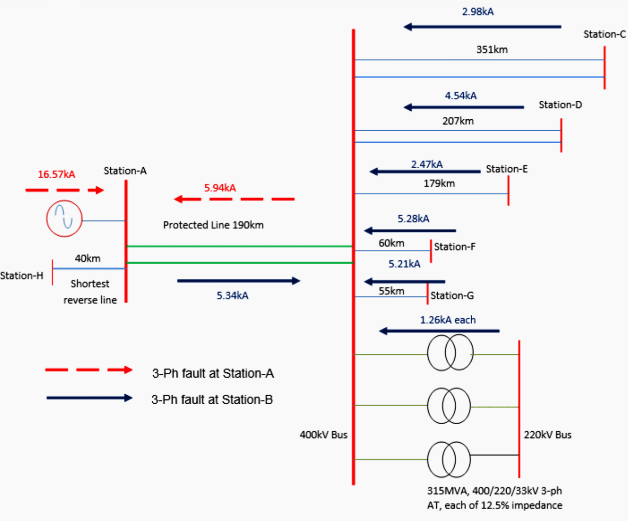 hight resolution of network line diagram of the protected line