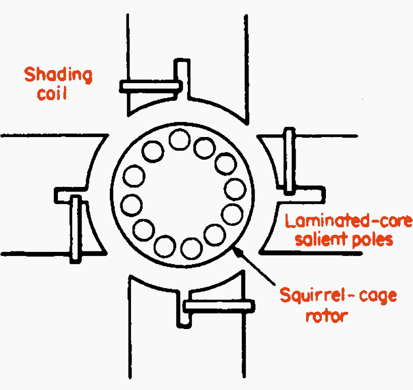 Calculation of shaded-pole motor losses and efficiency at
