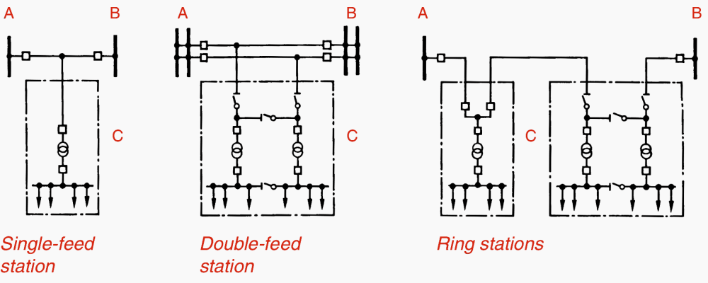 medium resolution of circuit configurations single line diagrams for hv and mv switchgear wiring diagram pdf switchgear wiring diagram