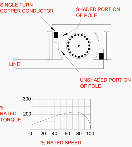 small resolution of a shaded pole motor wiring diagram