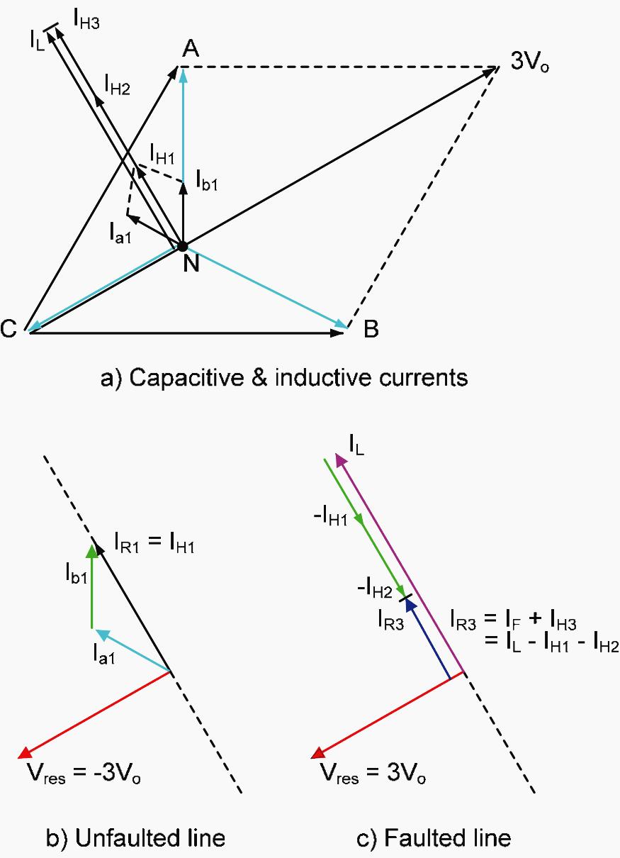 diagram of fault