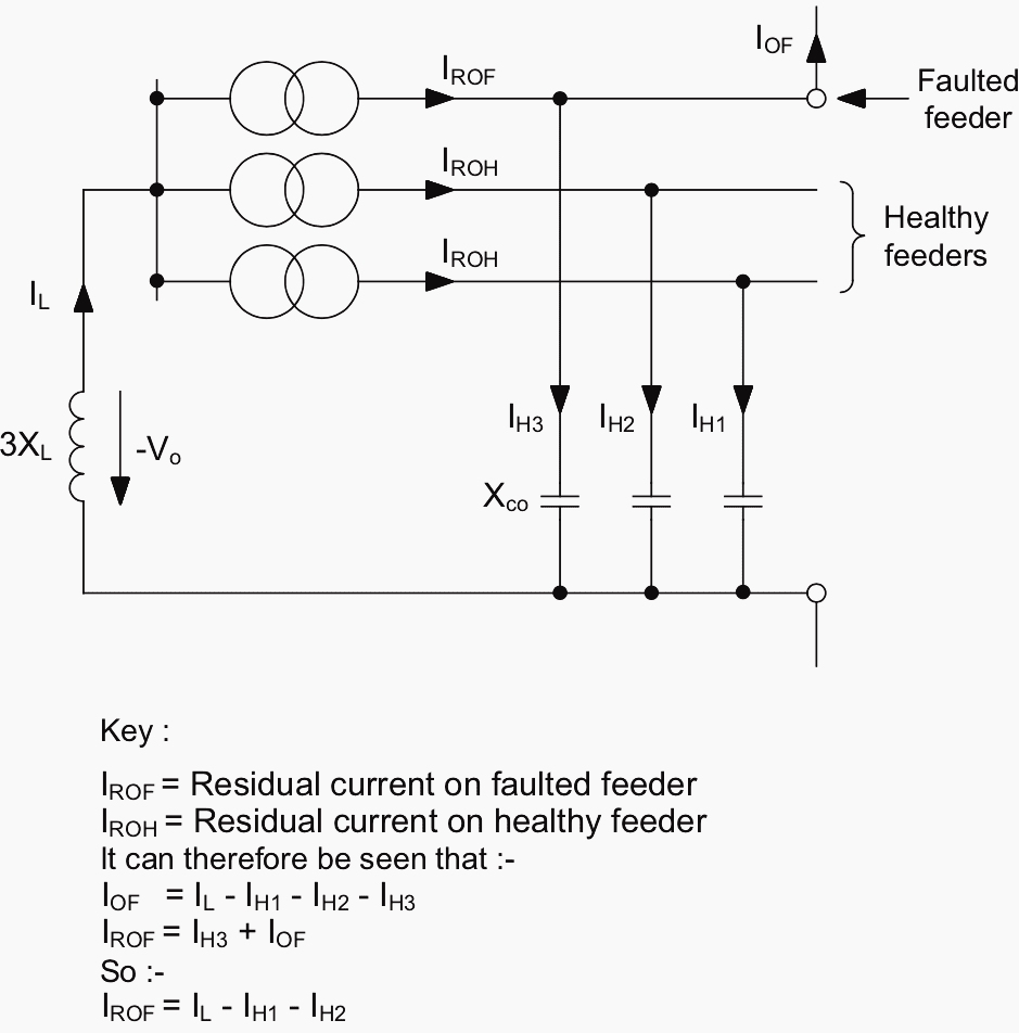hight resolution of zero sequence network showing residual currents