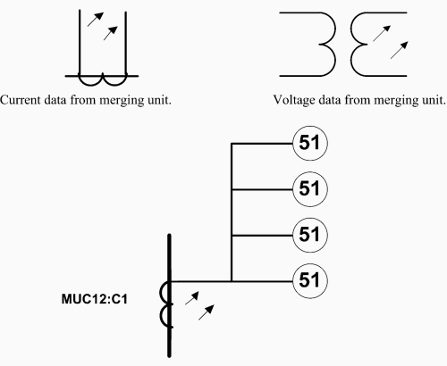 small resolution of symbols for current and voltage output of a merging unit and example b of current data