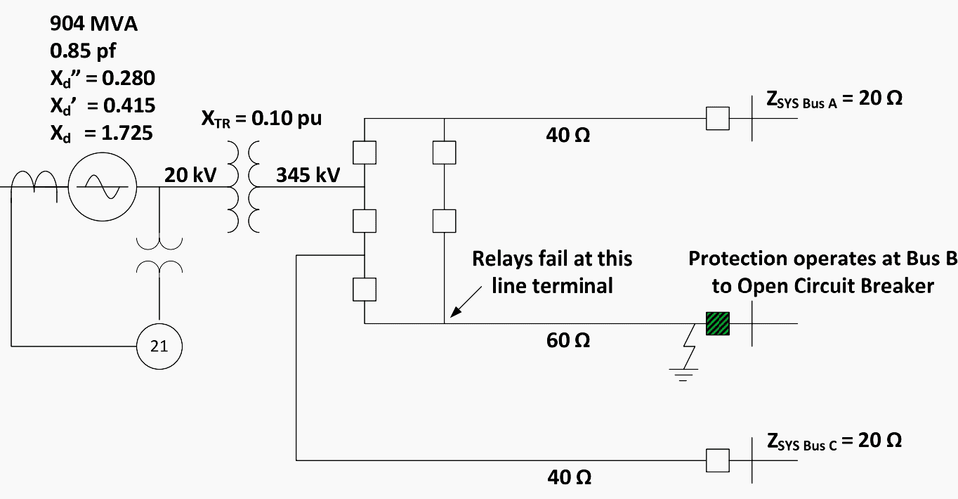 hight resolution of 904 mva generator connected to a 345 kv system by three lines
