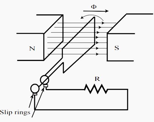 The Basics of Electrical, Electronics and Communication