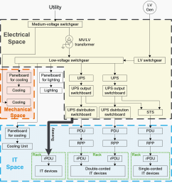 block diagram showing an electrical distribution system in a data center [ 1130 x 1240 Pixel ]