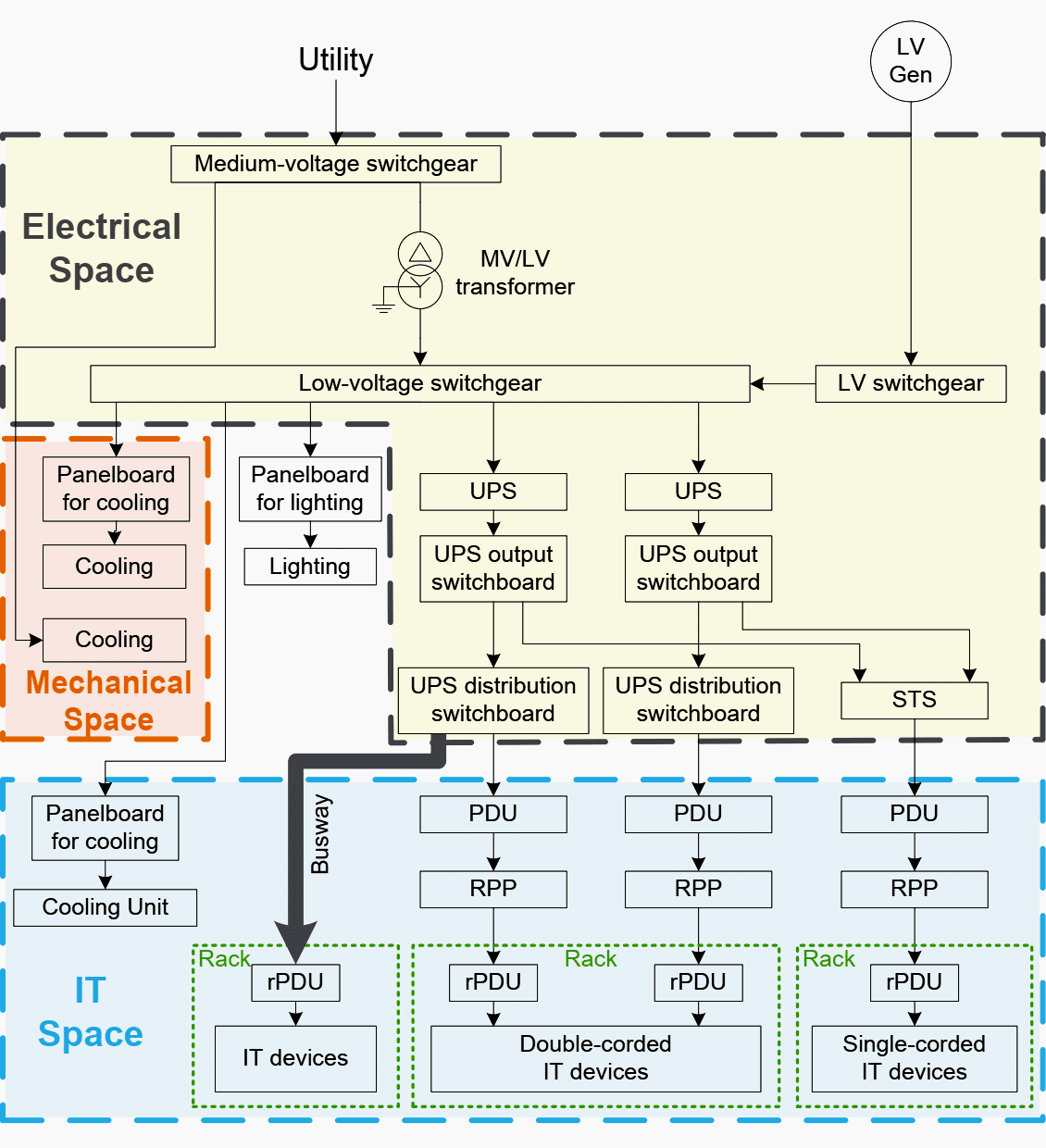 hight resolution of block diagram showing an electrical distribution system in a data center