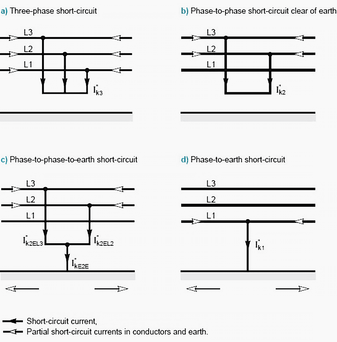 Short Circuit Phenomenon You Should Understand