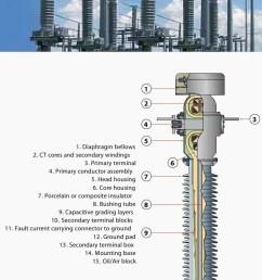 alstom oskf 72 5kv to 765kv high voltage current transformer [ 905 x 1540 Pixel ]