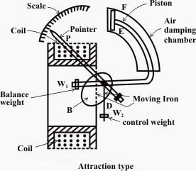 related with definition of wattmeter in circuit