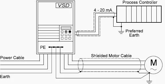 three phase converter wiring diagram 12v winch motor vsd - power supply connections and earthing