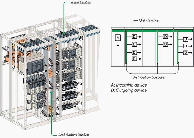 How to assemble low voltage electrical switchboard  Technical guide  EEP