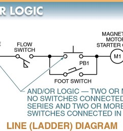 the action taking place in this circuit is energizing a coil in a magnetic motor starter the signal inputs for this circuit have to be two automatic and at  [ 1201 x 724 Pixel ]