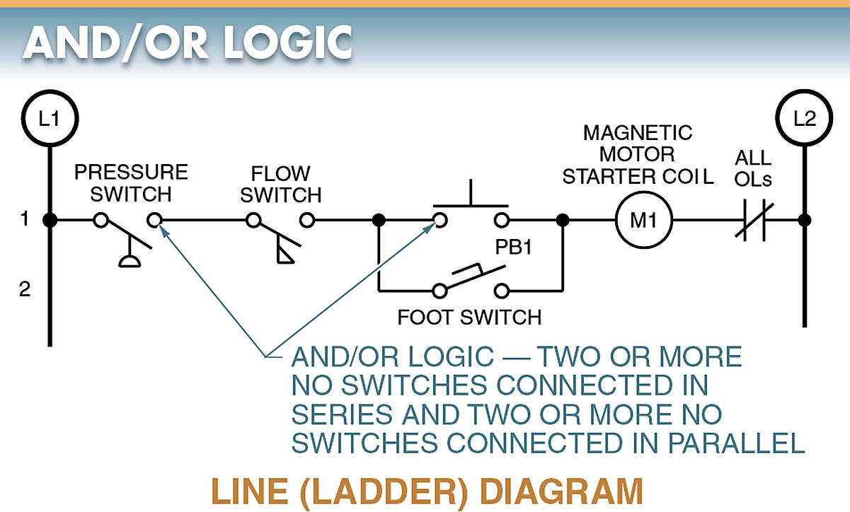 hight resolution of the action taking place in this circuit is energizing a coil in a magnetic motor starter the signal inputs for this circuit have to be two automatic and at