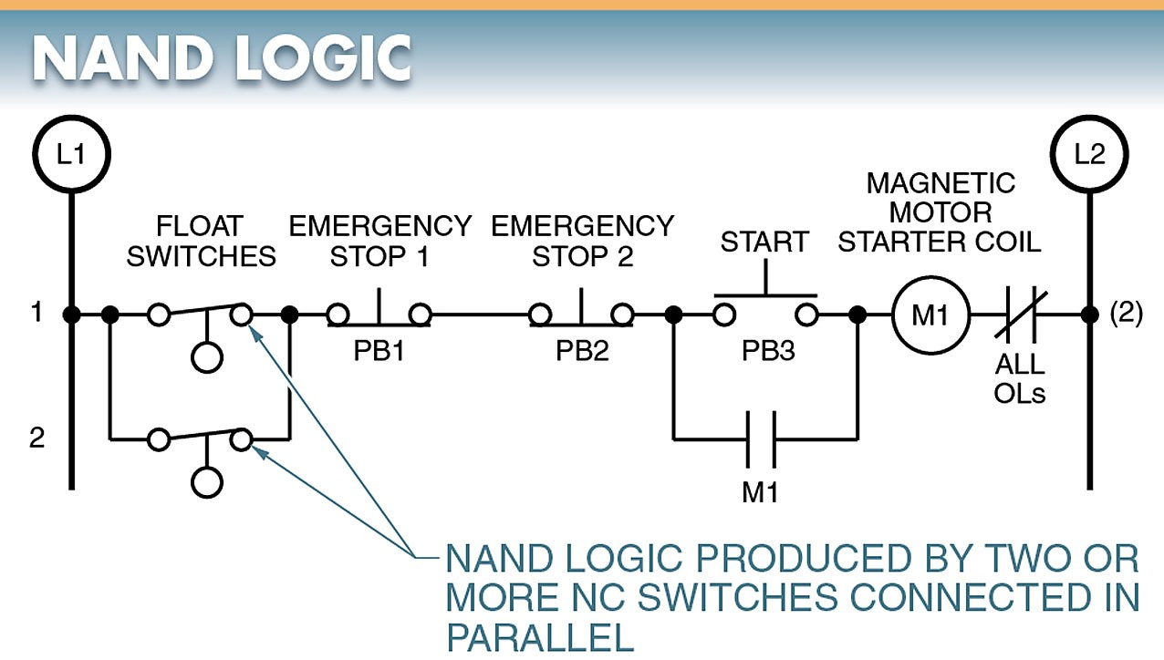 hight resolution of nand logic is an extension of not logic in which two or more nc contacts are connected in parallel to control a load