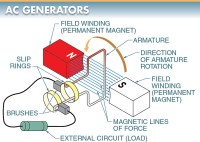 What Is The Function Of Brushes In A Dc Motor