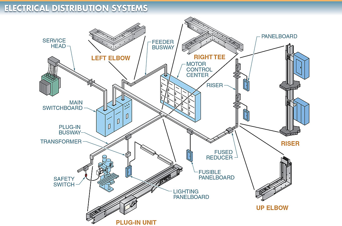 hight resolution of electric power distribution system