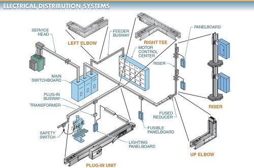 small resolution of electric power distribution system
