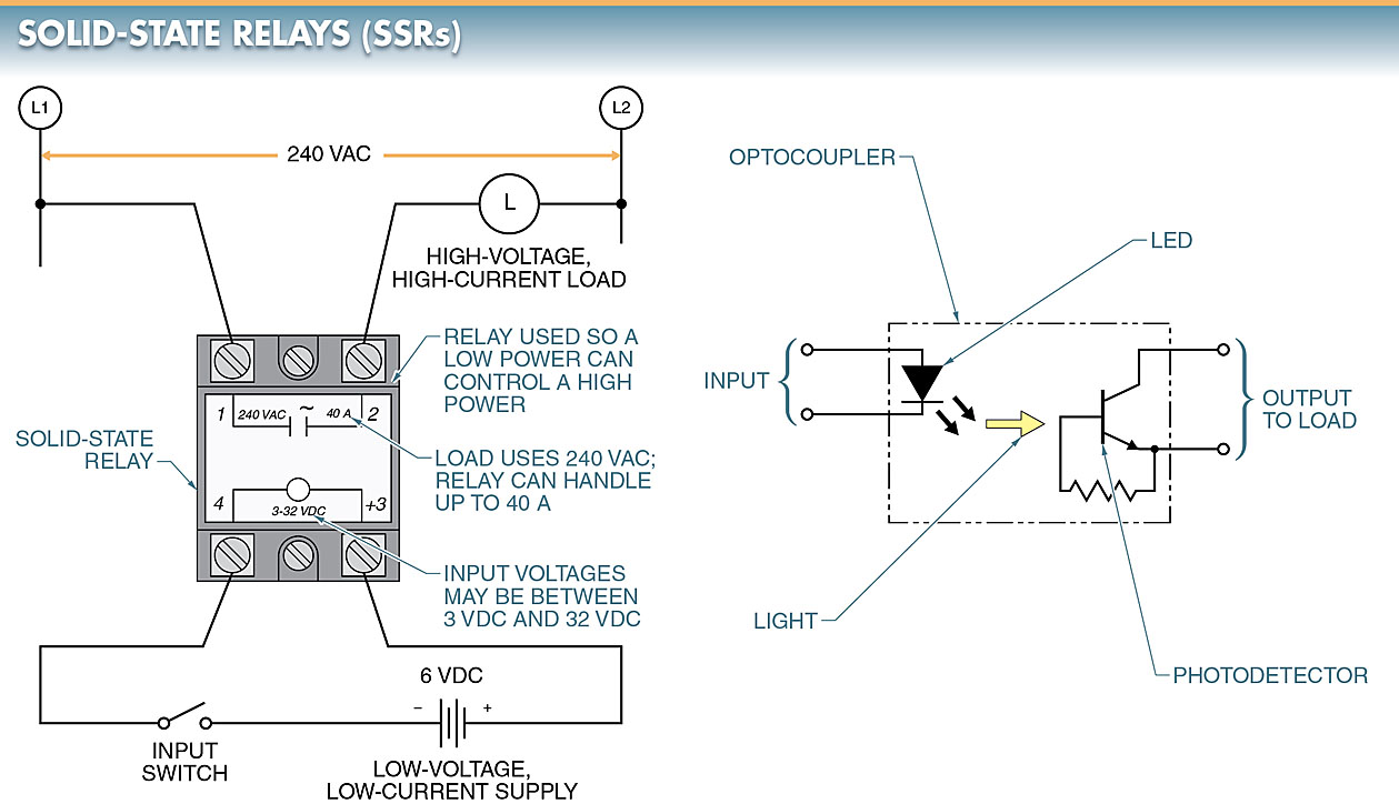 hight resolution of solid state relays