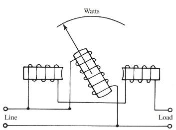 Electrodynamometer Type Wattmeter Working Principle