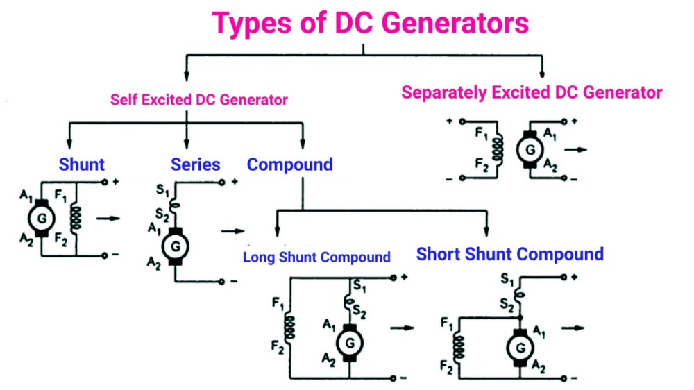 medium resolution of dc generator types working electrical a2z dc generator diagram further dc generator circuit on dc electric