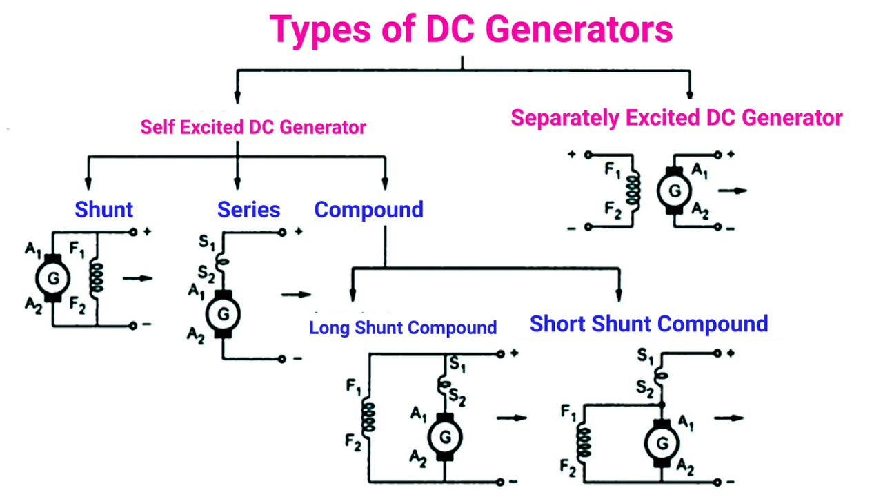 hight resolution of compound dc motor wiring diagram
