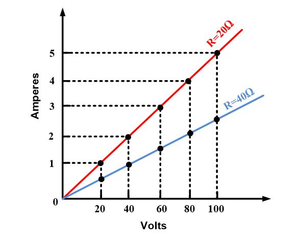 Linear Relationship between Current and Voltage in a Constant-Resistance Circuit