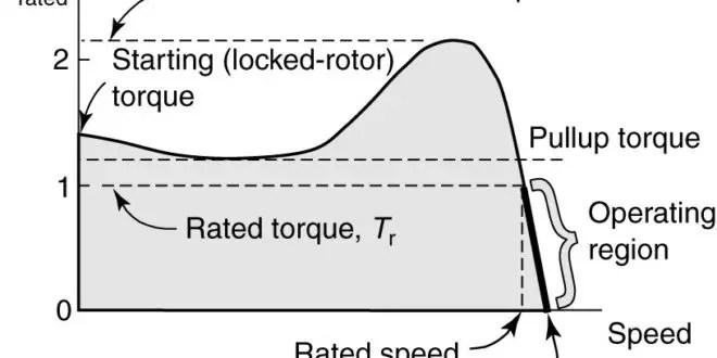 Induction Motor Voltage Speed Relation