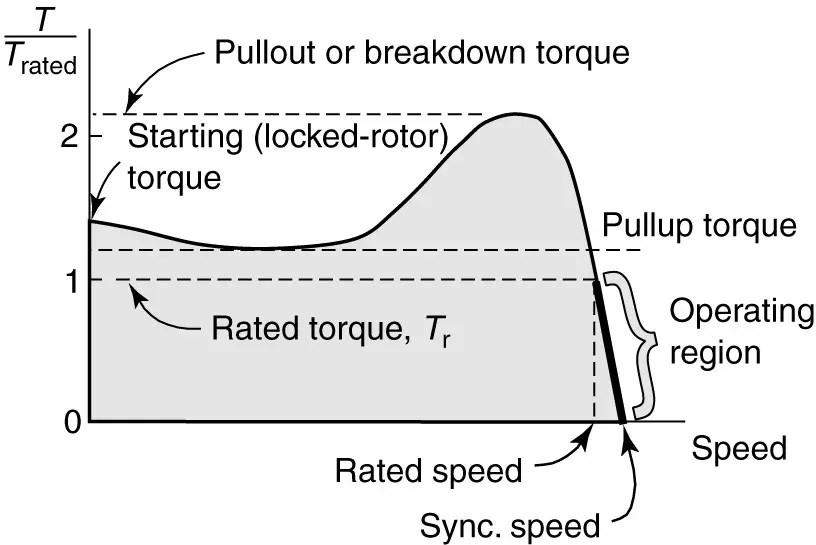 Torque Speed Characteristics of Induction Motor