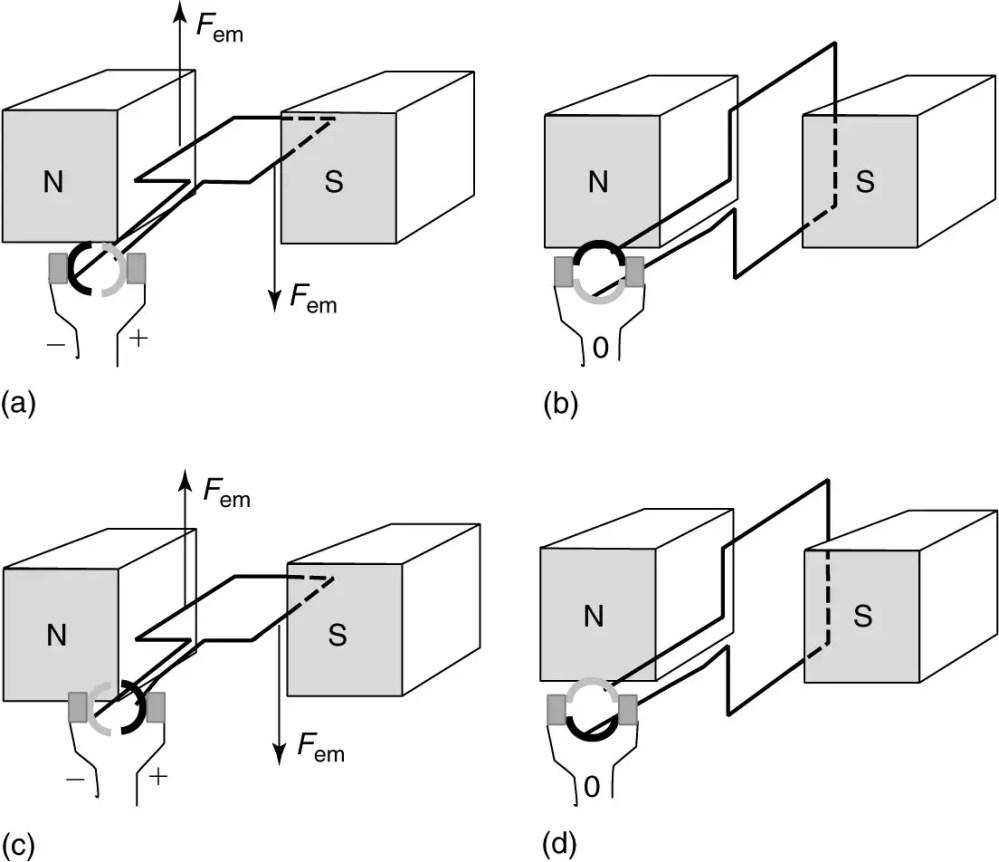 medium resolution of a simple dc motor electrical academia electric simple dc motor diagram