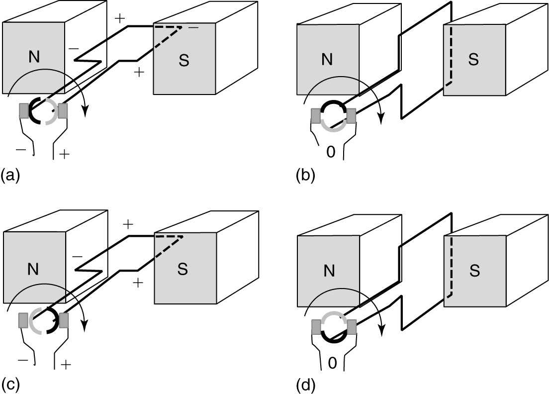hight resolution of a simple permanent magnet dc generator