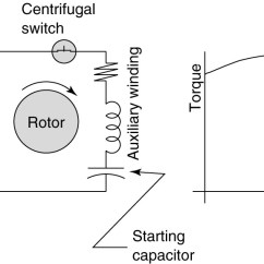 Ac Motor Run Capacitor Wiring Diagram House Master Switch Types Of Single Phase Induction Motors Start Csim Circuit And Torque