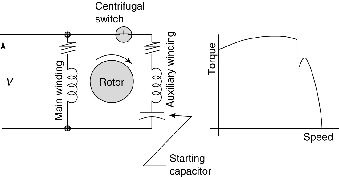 wiring diagram motor electronic types of single phase induction motors capacitor start csim circuit and torque