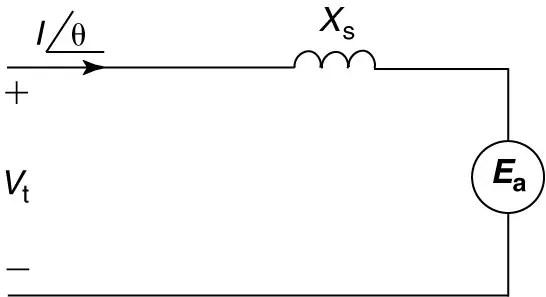 Synchronous Motor: Equivalent Circuit & Phasor Diagram