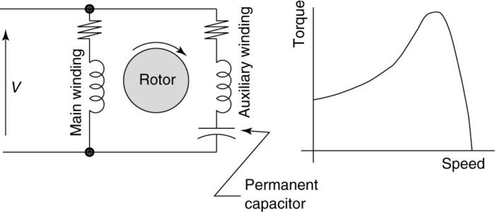 permanent split capacitor motor wiring diagram caravan trailer types of single phase induction motors | ...