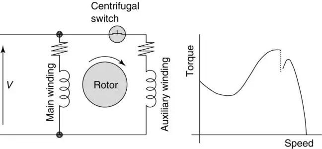 Split-phase induction motor (SPIM) circuit (wiring