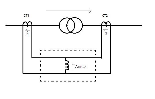Figure 1 Transformer Differential Protection Block Diagram