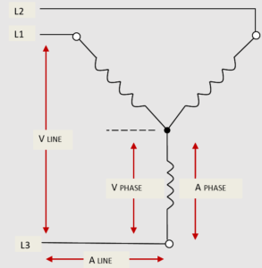Voltage current relationships in a 3-phase wye wiring