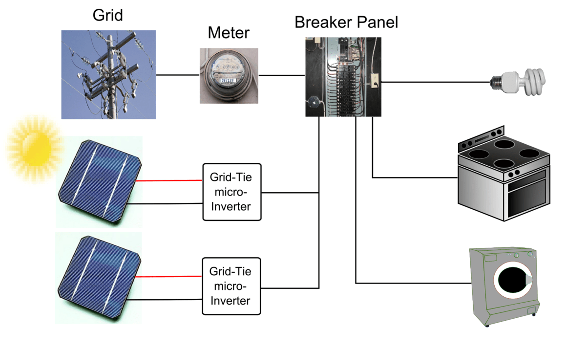 hight resolution of residential grid connected pv system