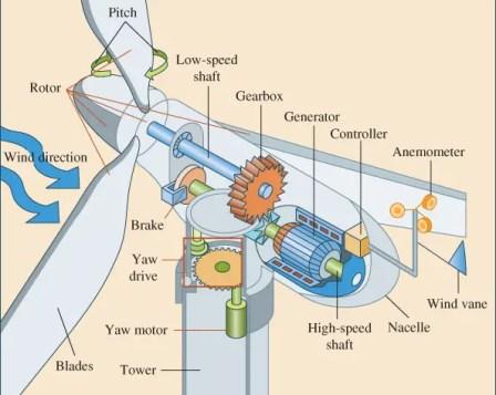 aerogerador