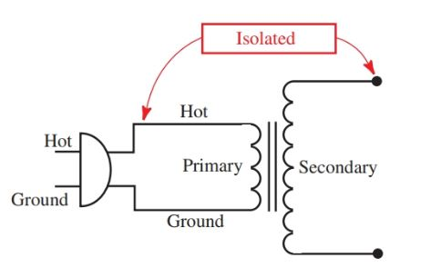 Power Supply: Definition, Functions & Components
