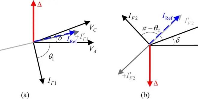 Phasor Diagram and Phasor Algebra used in AC Circuits