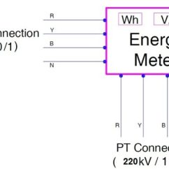 Power Factor Meter Wiring Diagram Audi A6 C5 Radio Calculation Of Multiplication Energy Meters | Electrical Concepts