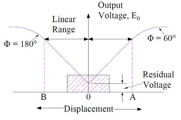 what is lvdt explain it with neat diagram 3 phase variac wiring construction and working principle electrical concepts output displacement