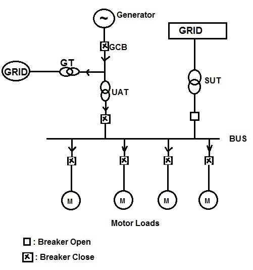 Auto Transfer System
